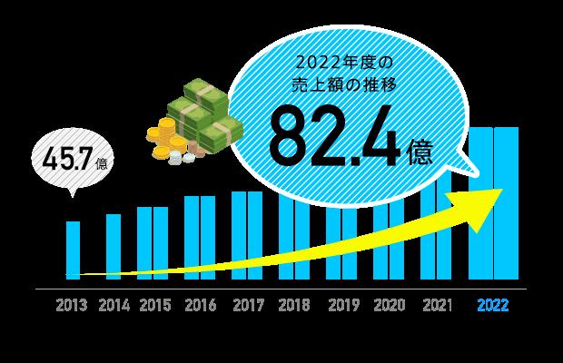 2018年度の売上額の推移 66.6億