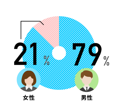 男性 80% / 女性 20%