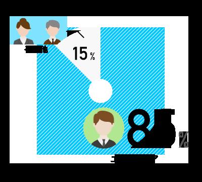 エンジニア 84% / その他 16%